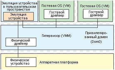 Схема эмуляции